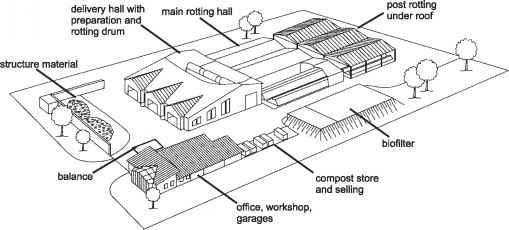 Composting Factory Designs Drawings