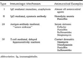 Adverse Drug Reactions Antimicrobials