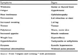 Dizziness Wih Hyperthyroid