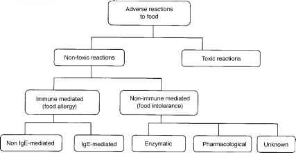 Classification Adverse Reactions