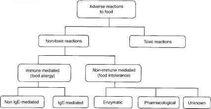 Toxic Food Reactions Food Intolerance Barnard Health Care