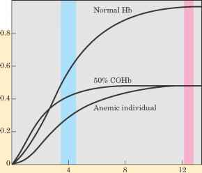 P02 Levels Ligand Normal Cohb Anemic